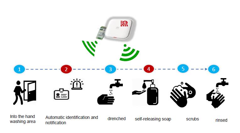 prosessi käsihygienia